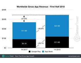 上半年全球应用营收达344亿美元 苹果占近三