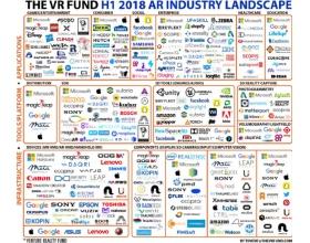 报告:今年全球AR和VR公司融资规模突破10亿