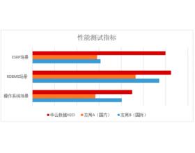 华云数据企业级超融