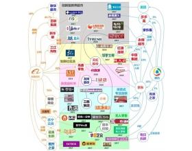 国内新零售主要玩家股权与澳门葡京网上娱乐官网关系