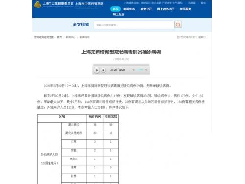 2月22日上海新冠肺炎无新增确诊病例