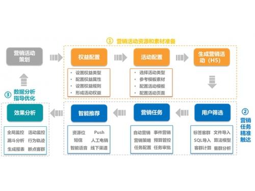苏宁金融科技牵手张家港农商银行 打造智能营销平台系统
