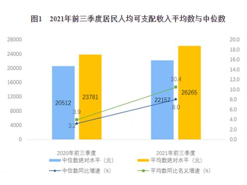 2021年前三季度居民收入和消费支出情况